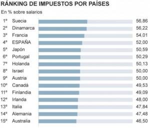 Impuestos_por_paises