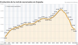 evolucion-red-sucursales