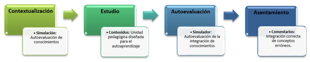 Esquema metodológico EIA EIP